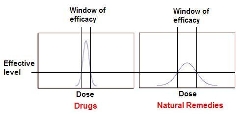 window of efficacy